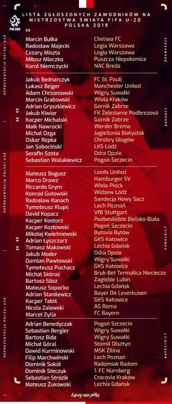 U-20: Lista 50 piłkarzy zgłoszonych do FIFA | Reprezentacja
